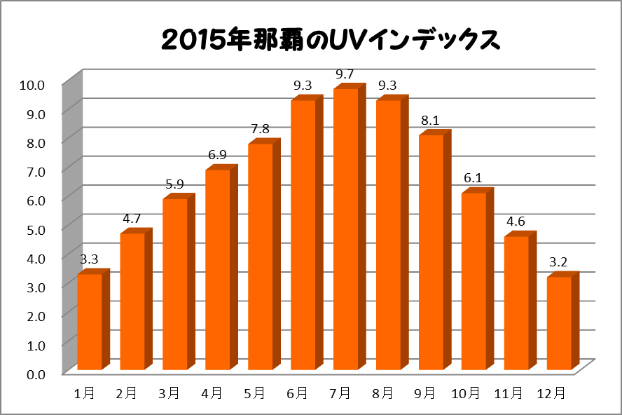 紫外線の強さのグラフ
