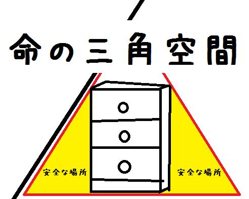 命の三角空間